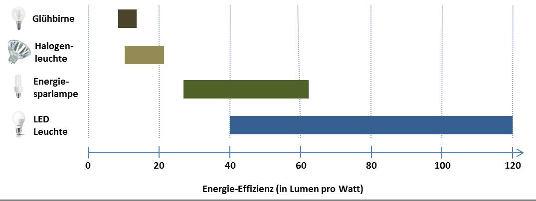 Energieeffizienz Lumen Pro Watt Übersicht