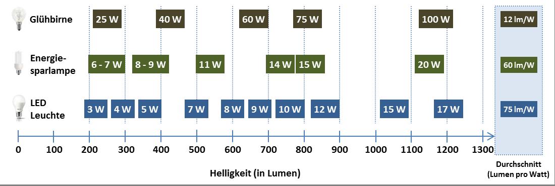 Helligkeitsvergleich Energieeffizienz Lumen pro Watt