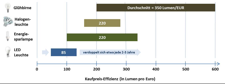 Kaufpreiseffizienz Lumen Pro Euro Übersicht
