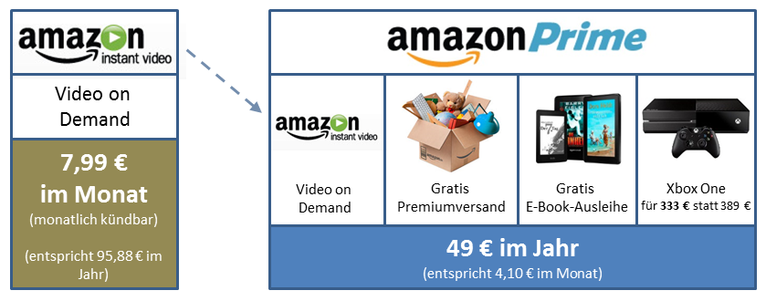 Amazon Prime vs Amazon Prime Instant Video